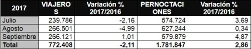 Un buen septiembre permite cerrar el verano con un aumento de pernoctaciones del 2,86%