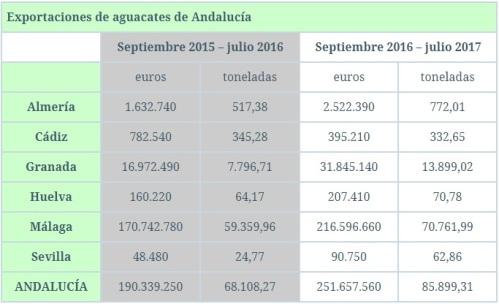 Estadística exportaciones aguacates andalucía campaña 2016-2017