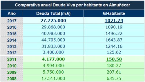 Tabla 'Comparativa anual Deuda Viva por habitante en el Ayuntamiento de Almuñécar'