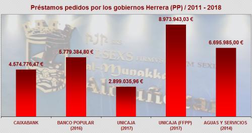 Almuñécar_Gráfica deuda gobierno PP 2011-2018.png