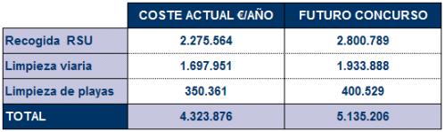 Tabla coste servicio de recogida de RSU, limpieza viaria y playas en Almuñécar.png