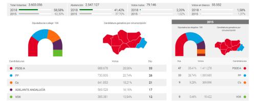 Andalucía_Elecciones Parlamento Andalucía 02.12.2018