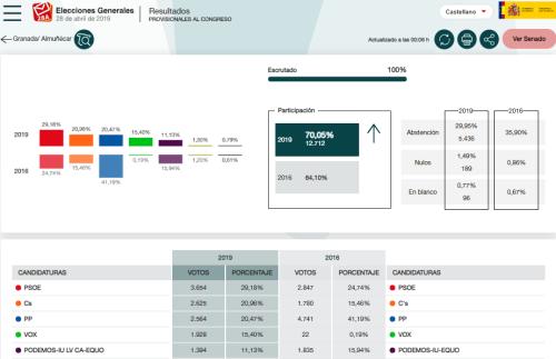Elecciones Generales del 28 de abril Almuñécar.png