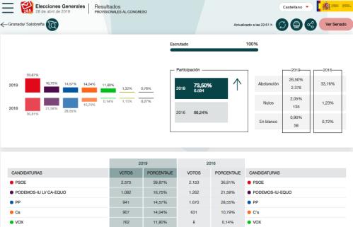 Elecciones Generales del 28 de abril Salobreña