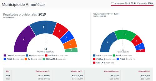 Almuñécar elecciones municipales 26 mayo 2019