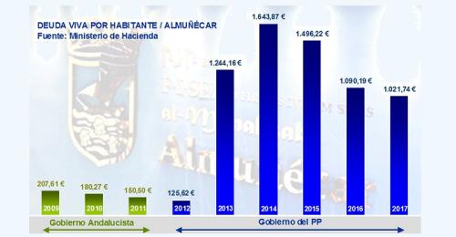 Gráfica_Deuda Viva por habitante en el Ayuntamiento de Almuñécar