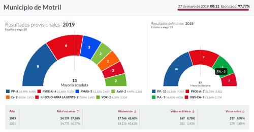 Motril Elecciones municipales 26 mayo 2019.png