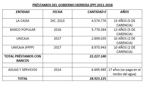 Préstamos gobierno Herrera PP 2011 - 2018.jpg