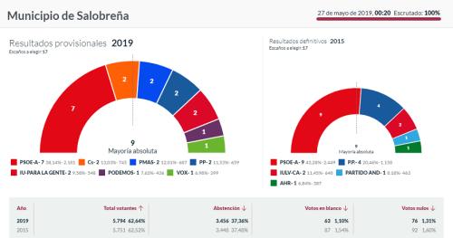 Salobreña elecciones municipales 26 mayo 2019.png