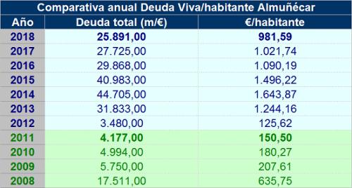 Comparativa anual Deuda Viva por habitante Almuñécar 2018