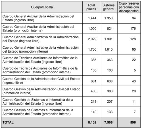 Cuadro_Plazas_Procesos selectivos para cubrir 8.102 plazas en la Administración General del Estado 2019