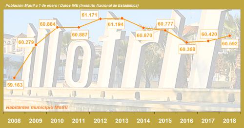Gráfica habitantes muncipio Motril 2018 a 2018