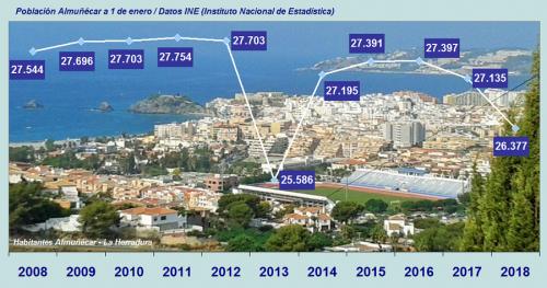 Gráfica población Almuñécar 2008 a 2018