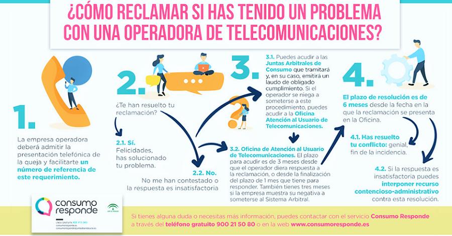 Los consumidores tienen derecho a reclamar contra las operadoras de telecomunicaciones por teléfono.png