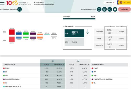 Resultados elecciones generales Salobreña 10 noviembre 2019.png