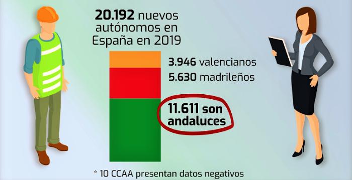 Andalucía suma 11.611 nuevos autónomos este año y lidera el crecimiento nacional.png