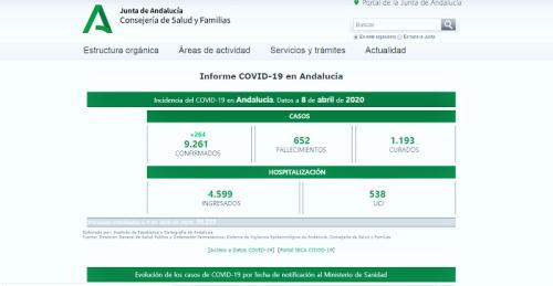 Una web con indicadores y gráficos facilitará el seguimiento de la pandemia del Covid-19